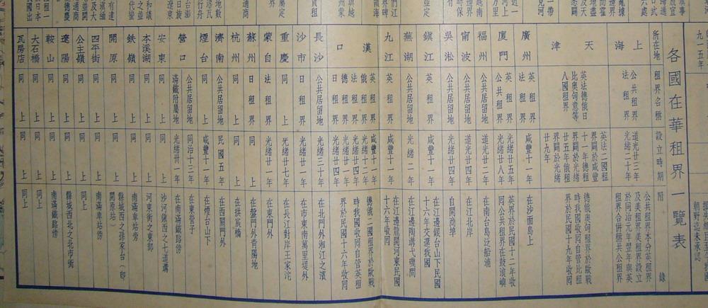 列强通过不平等条约取得在华租界的一览表